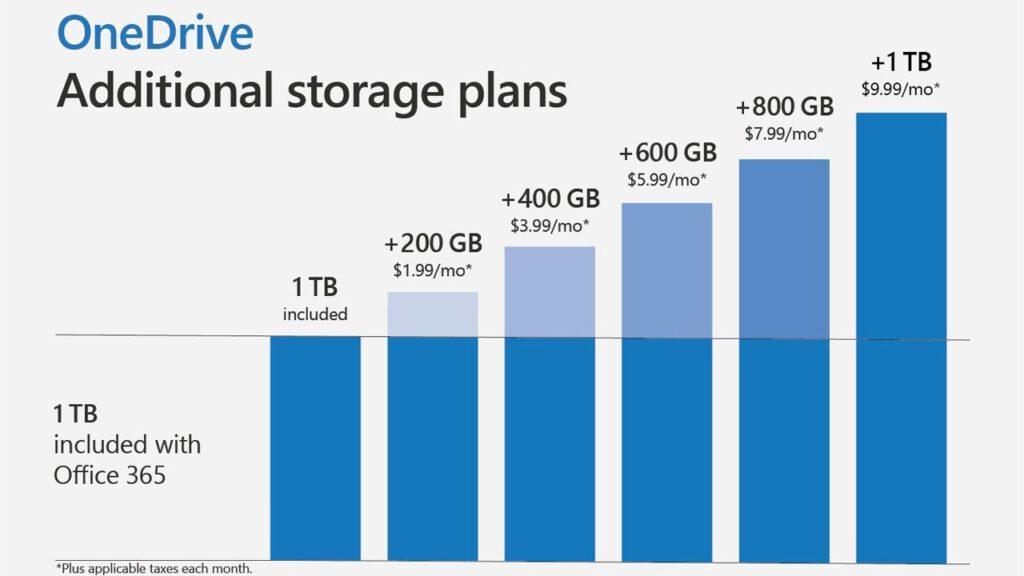 paket langganan OneDrive