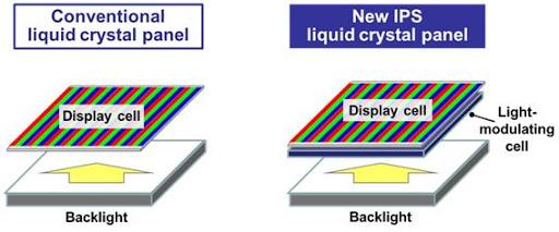 Perbedaan Layar Amoled dan Ips LCD