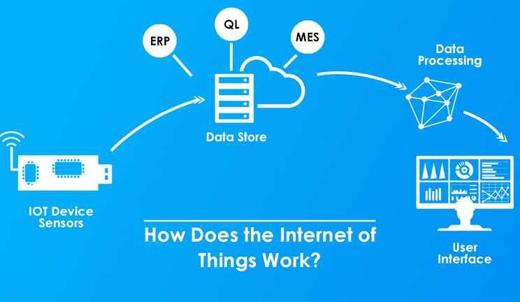 Pengertian Internet of Things dan Bagaimana Cara Kerja nya ?
