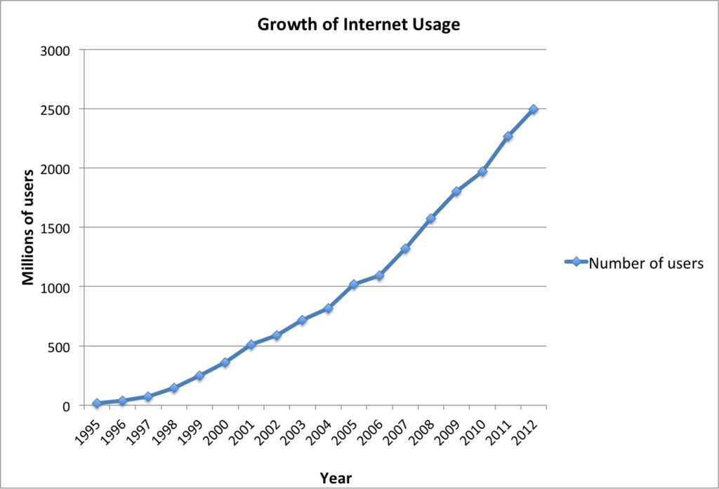 Sejarah Singkat Perkembangan Internet